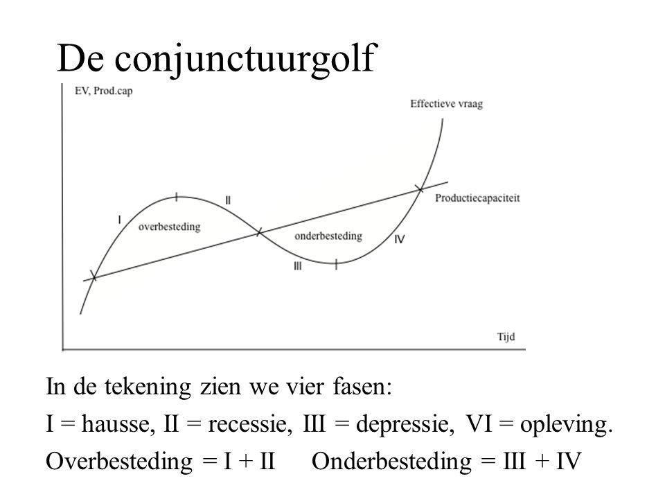 De conjunctuurgolf In de tekening zien we vier fasen: