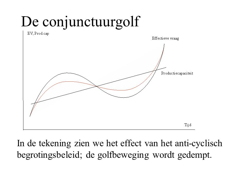 De conjunctuurgolf In de tekening zien we het effect van het anti-cyclisch begrotingsbeleid; de golfbeweging wordt gedempt.