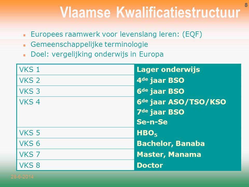 Vlaamse Kwalificatiestructuur