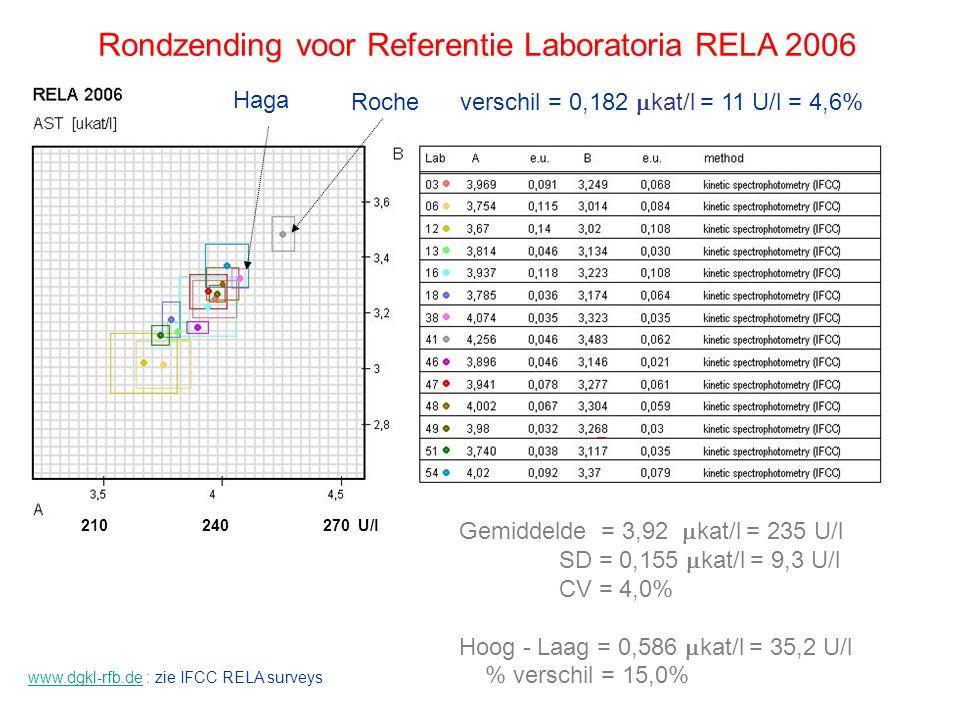 Rondzending voor Referentie Laboratoria RELA 2006