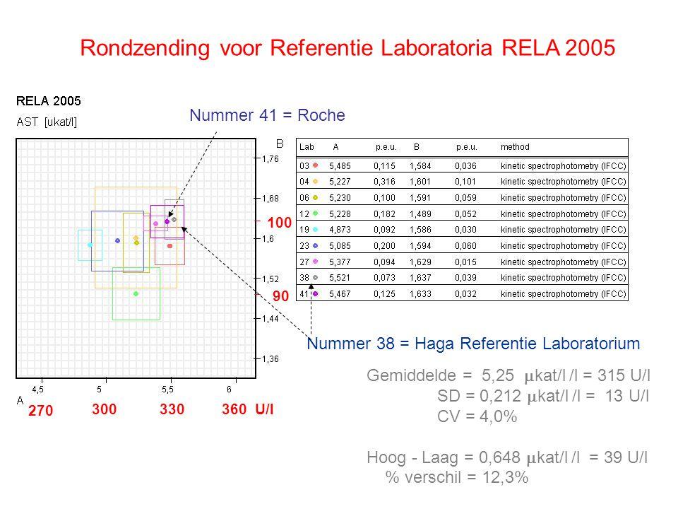 Rondzending voor Referentie Laboratoria RELA 2005