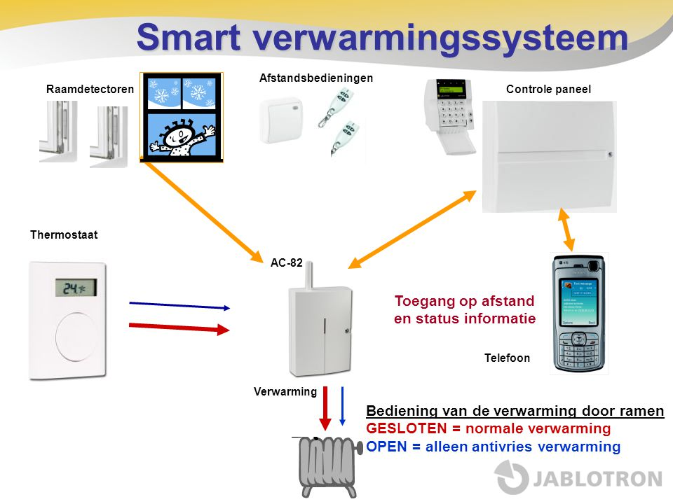 Smart verwarmingssysteem