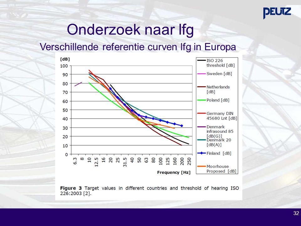 Verschillende referentie curven lfg in Europa