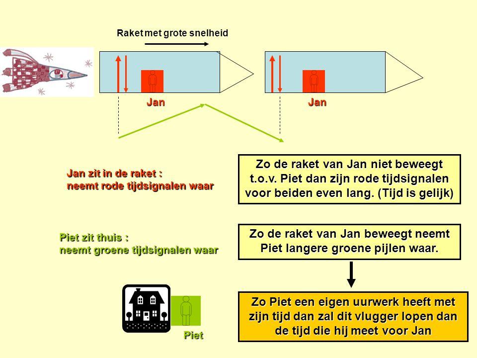 Zo de raket van Jan beweegt neemt Piet langere groene pijlen waar.