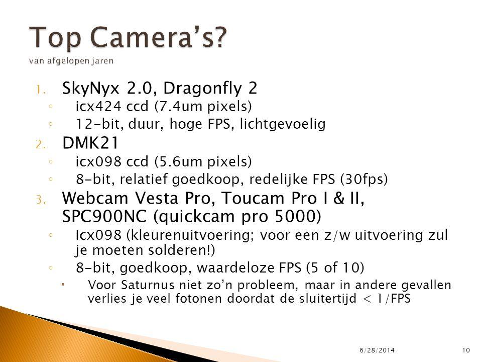 Top Camera's van afgelopen jaren
