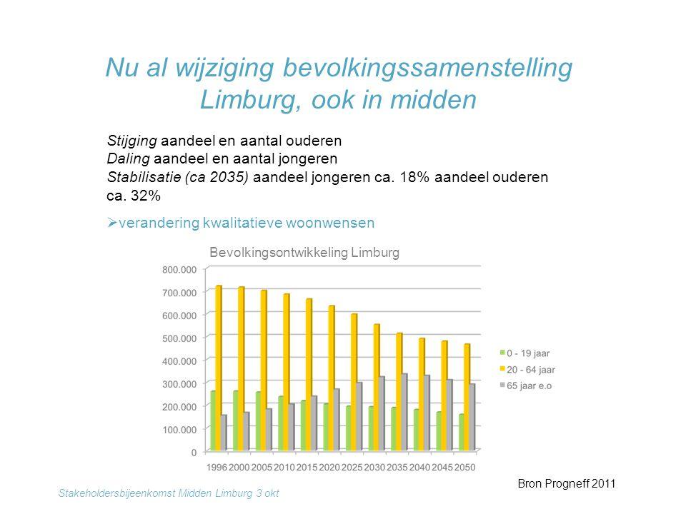 Nu al wijziging bevolkingssamenstelling Limburg, ook in midden