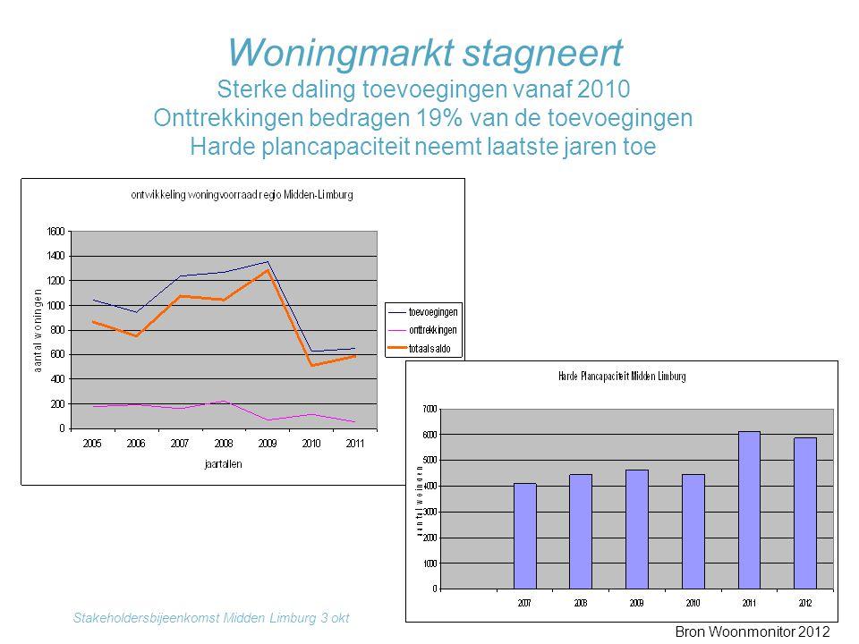 Woningmarkt stagneert Sterke daling toevoegingen vanaf 2010 Onttrekkingen bedragen 19% van de toevoegingen Harde plancapaciteit neemt laatste jaren toe
