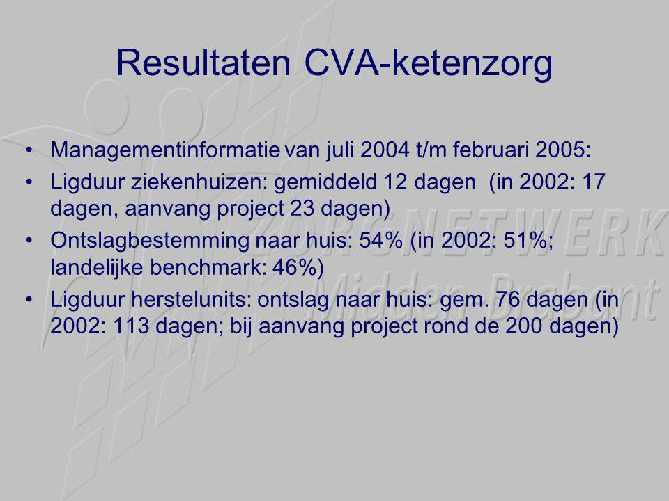 Resultaten CVA-ketenzorg