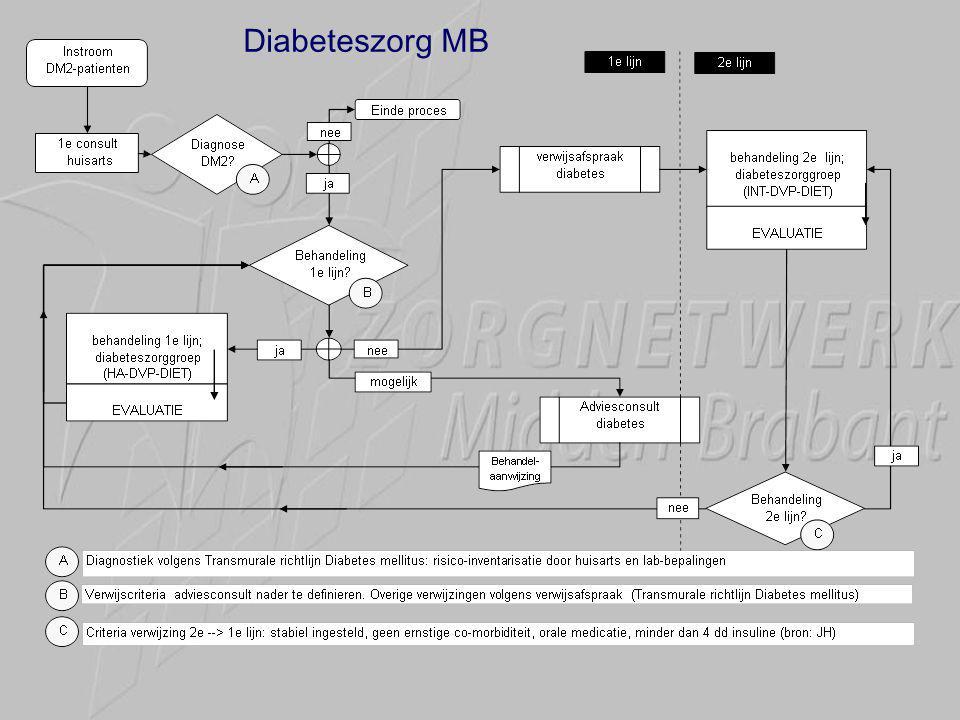 Diabeteszorg MB