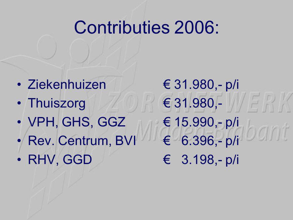 Contributies 2006: Ziekenhuizen € 31.980,- p/i Thuiszorg € 31.980,-