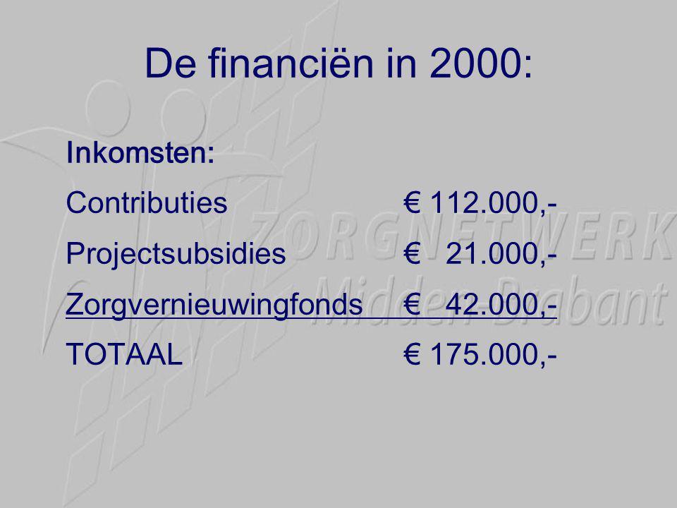 De financiën in 2000: Inkomsten: Contributies € 112.000,-
