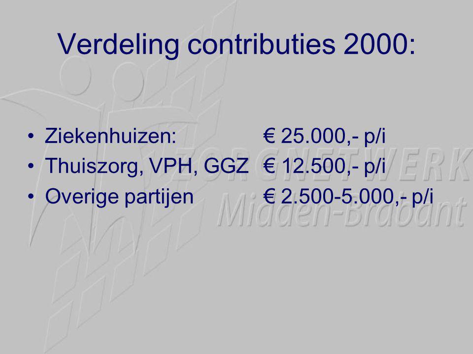 Verdeling contributies 2000: