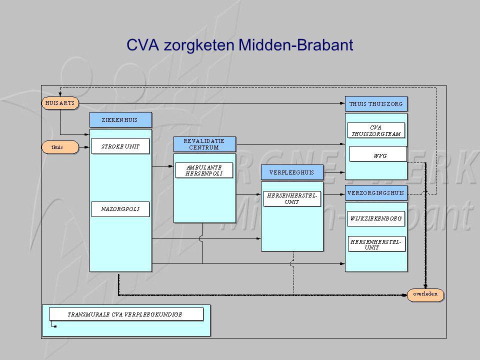 CVA zorgketen Midden-Brabant