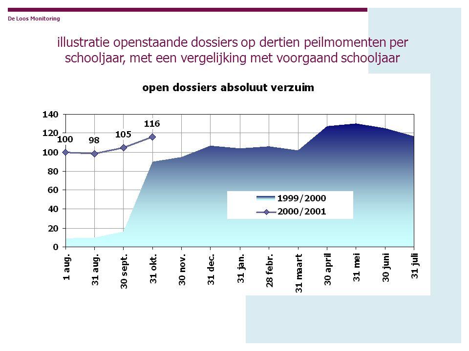 De Loos Monitoring illustratie openstaande dossiers op dertien peilmomenten per schooljaar, met een vergelijking met voorgaand schooljaar.
