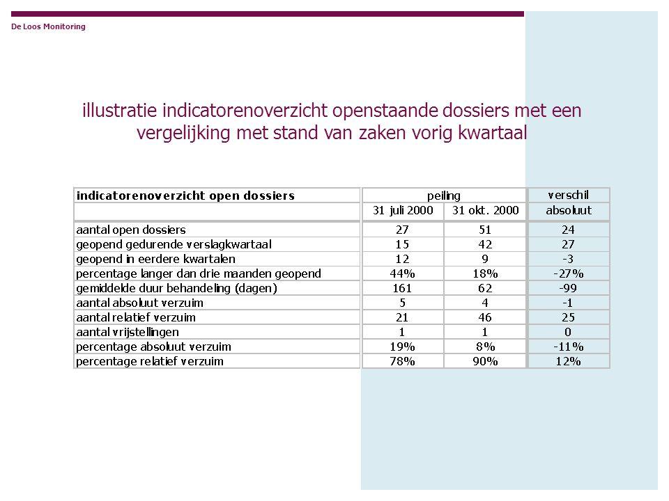 De Loos Monitoring illustratie indicatorenoverzicht openstaande dossiers met een vergelijking met stand van zaken vorig kwartaal.