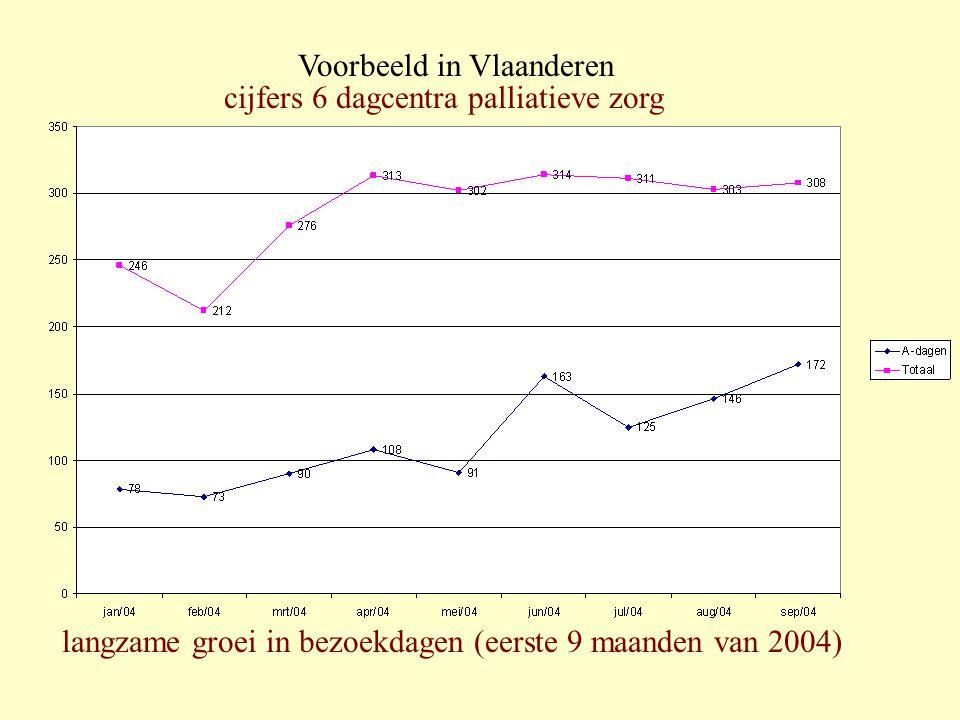 Voorbeeld in Vlaanderen cijfers 6 dagcentra palliatieve zorg