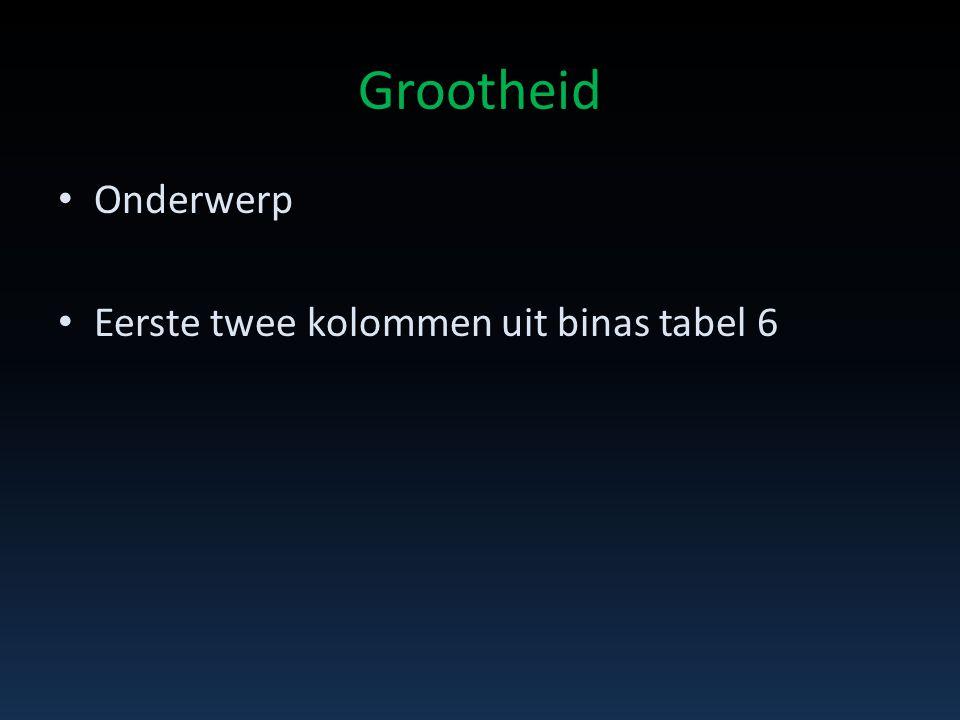 Grootheid Onderwerp Eerste twee kolommen uit binas tabel 6