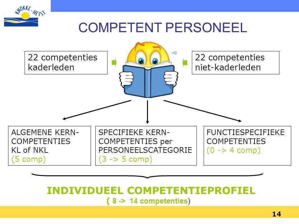 INDIVIDUEEL COMPETENTIEPROFIEL ( 8 -> 14 competenties)