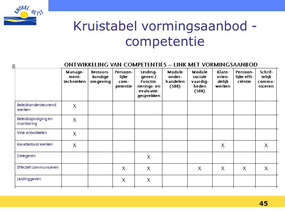 Kruistabel vormingsaanbod - competentie