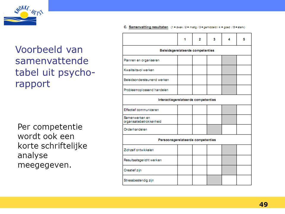 Voorbeeld van samenvattende tabel uit psycho-rapport