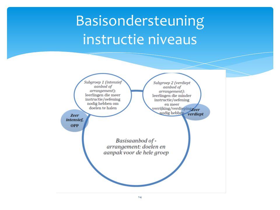 Basisondersteuning instructie niveaus