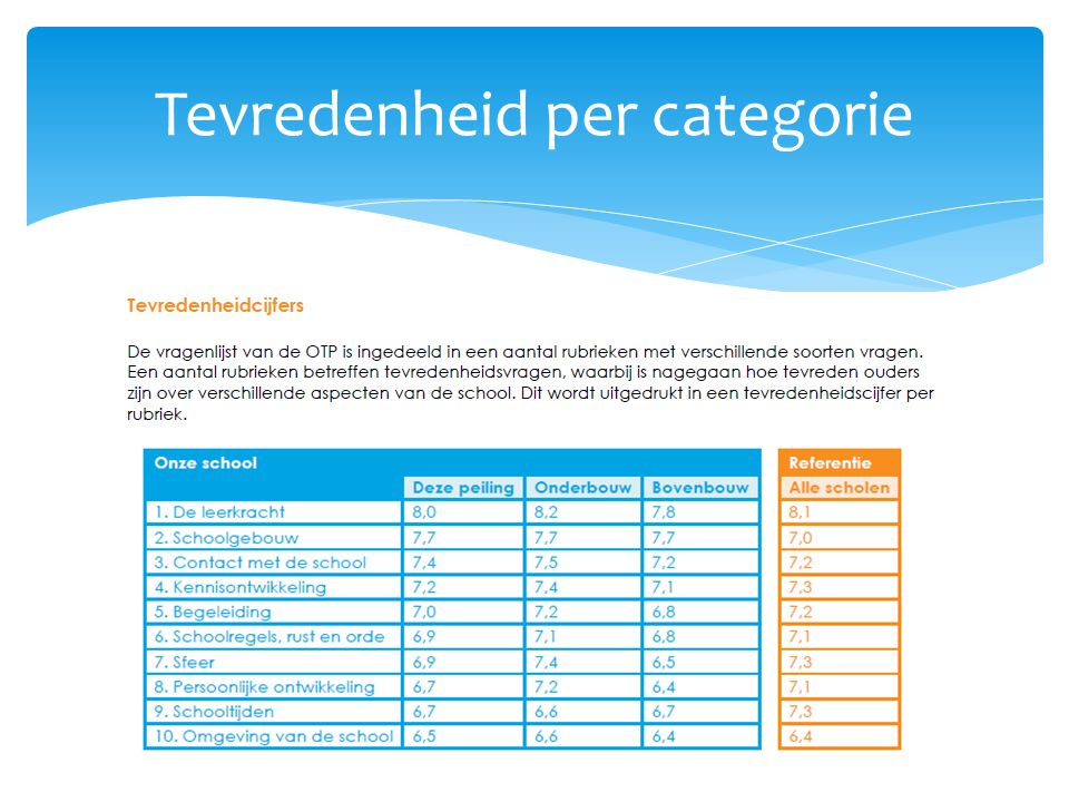 Tevredenheid per categorie