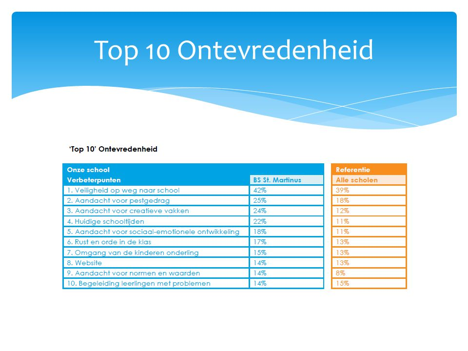 Top 10 Ontevredenheid