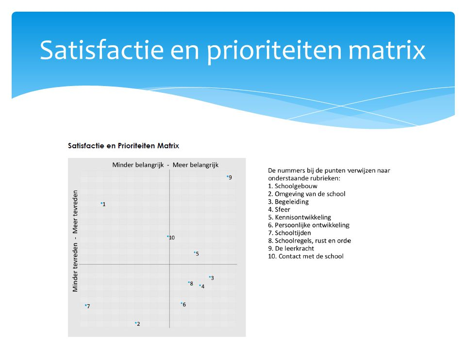 Satisfactie en prioriteiten matrix