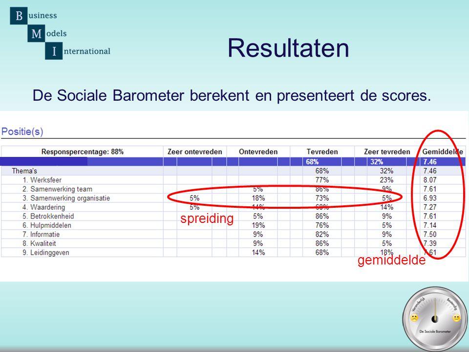 Resultaten De Sociale Barometer berekent en presenteert de scores.