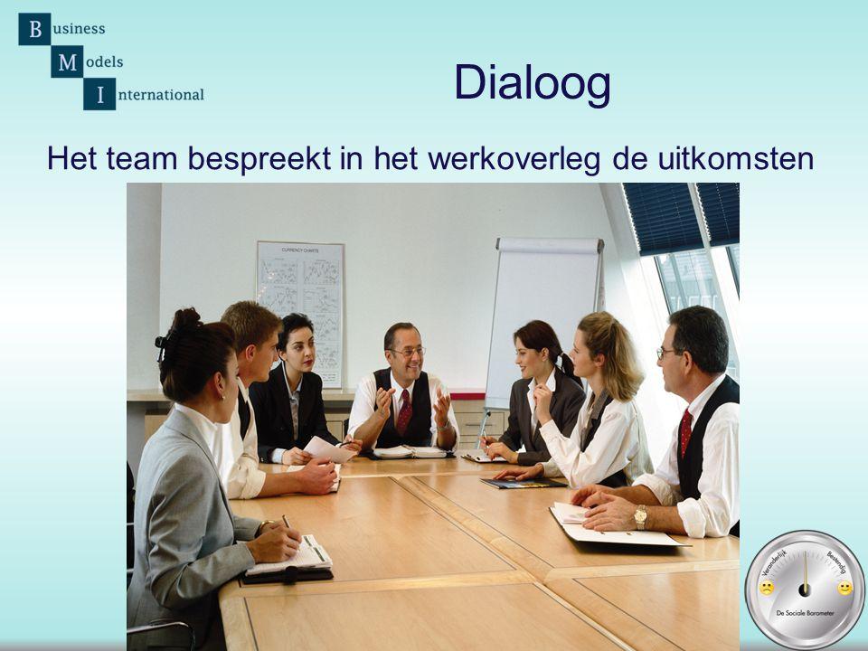 Dialoog Het team bespreekt in het werkoverleg de uitkomsten