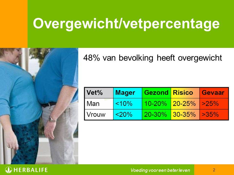 Overgewicht/vetpercentage