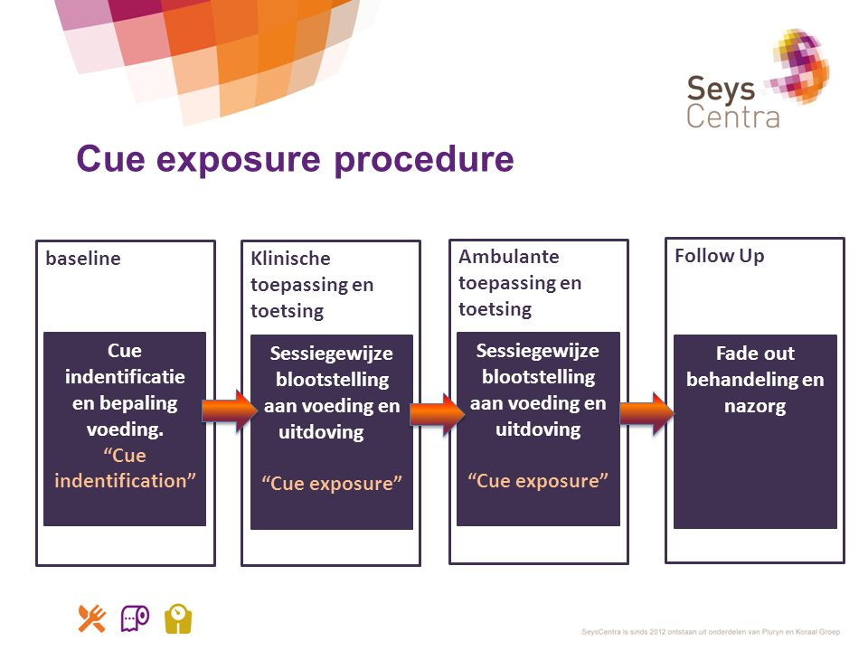 Cue exposure procedure
