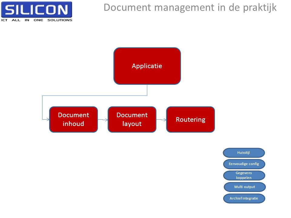 Document management in de praktijk