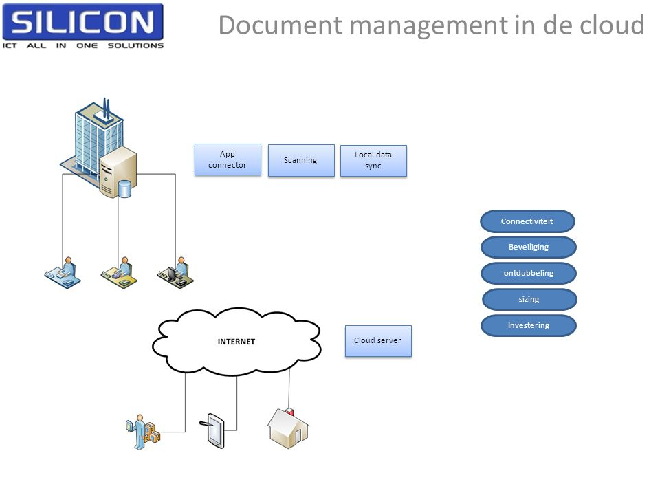 Document management in de cloud