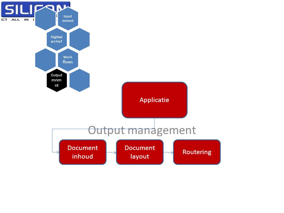 Output management Applicatie Document inhoud Document layout Routering
