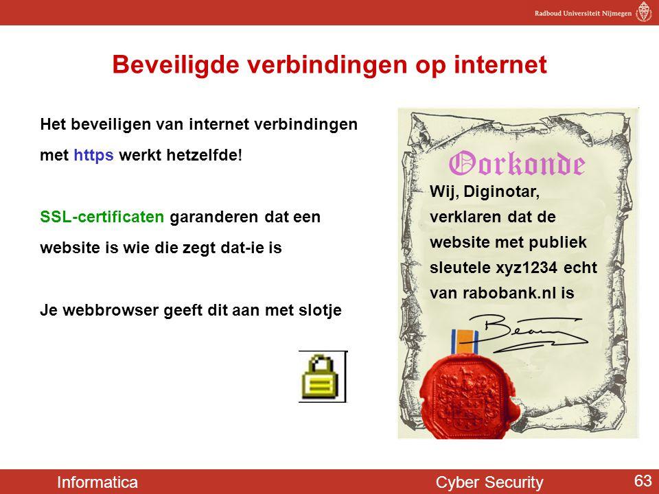 Beveiligde verbindingen op internet