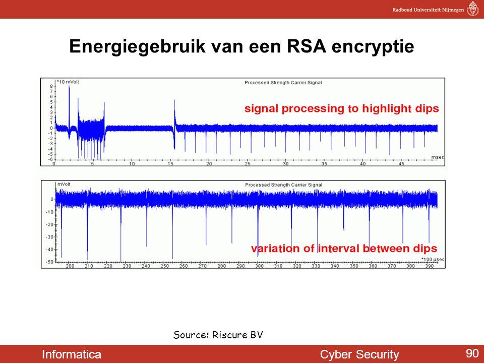 Energiegebruik van een RSA encryptie