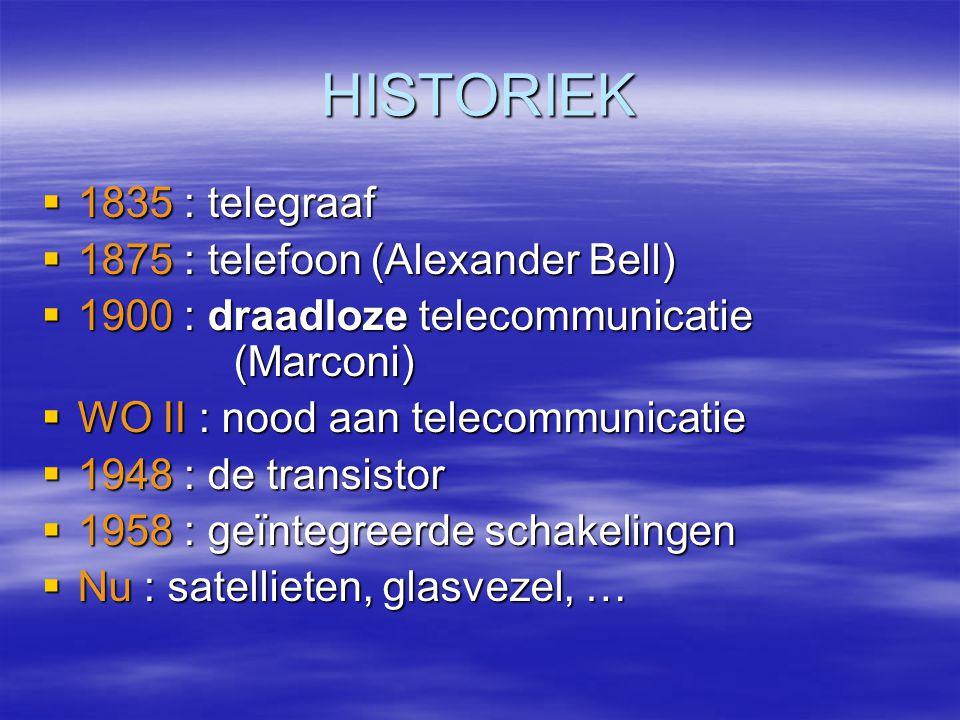 HISTORIEK 1835 : telegraaf 1875 : telefoon (Alexander Bell)