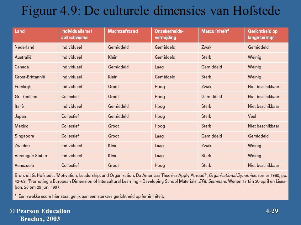 Figuur 4.9: De culturele dimensies van Hofstede