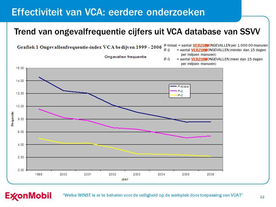 Effectiviteit van VCA: eerdere onderzoeken