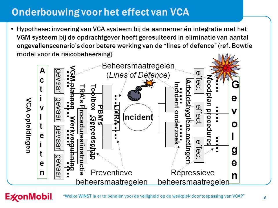 Onderbouwing voor het effect van VCA