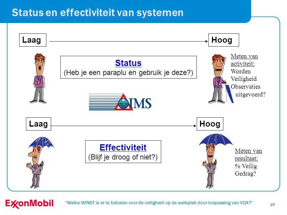 Status en effectiviteit van systemen