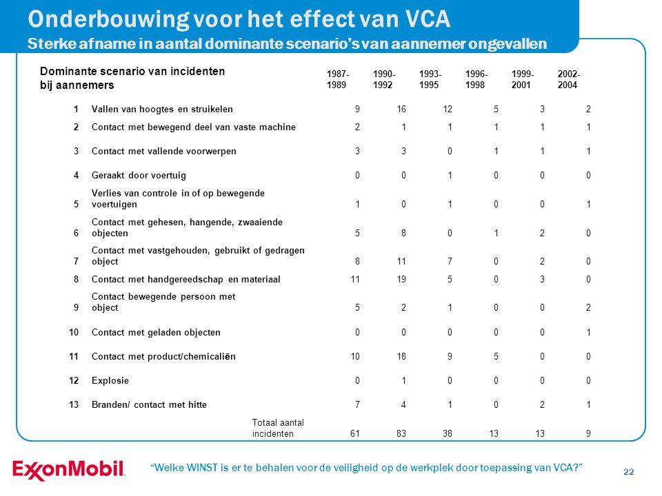 Onderbouwing voor het effect van VCA Sterke afname in aantal dominante scenario's van aannemer ongevallen