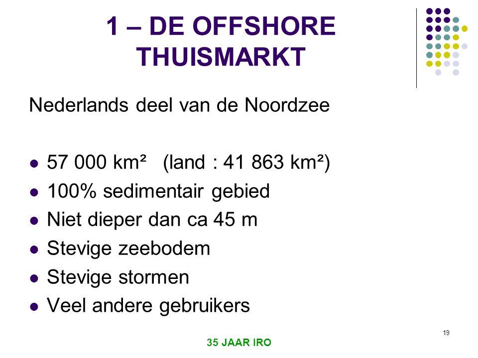 1 – DE OFFSHORE THUISMARKT