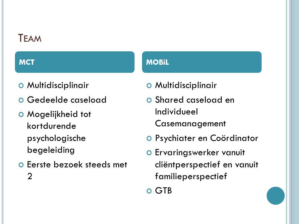 Team Multidisciplinair Gedeelde caseload