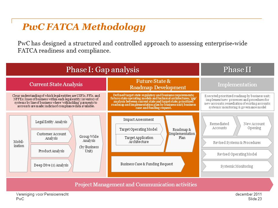 PwC FATCA Methodology Phase I: Gap analysis Phase II