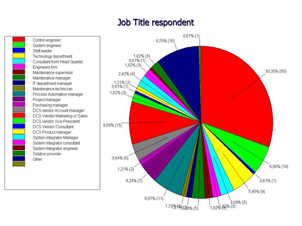 Job Title respondent