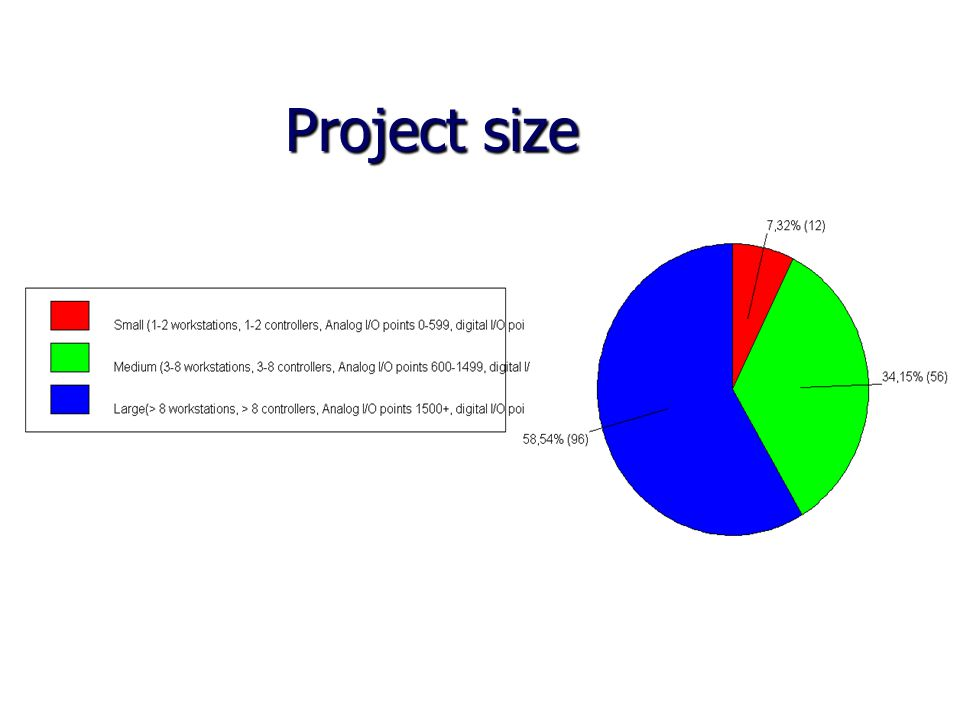 Project size