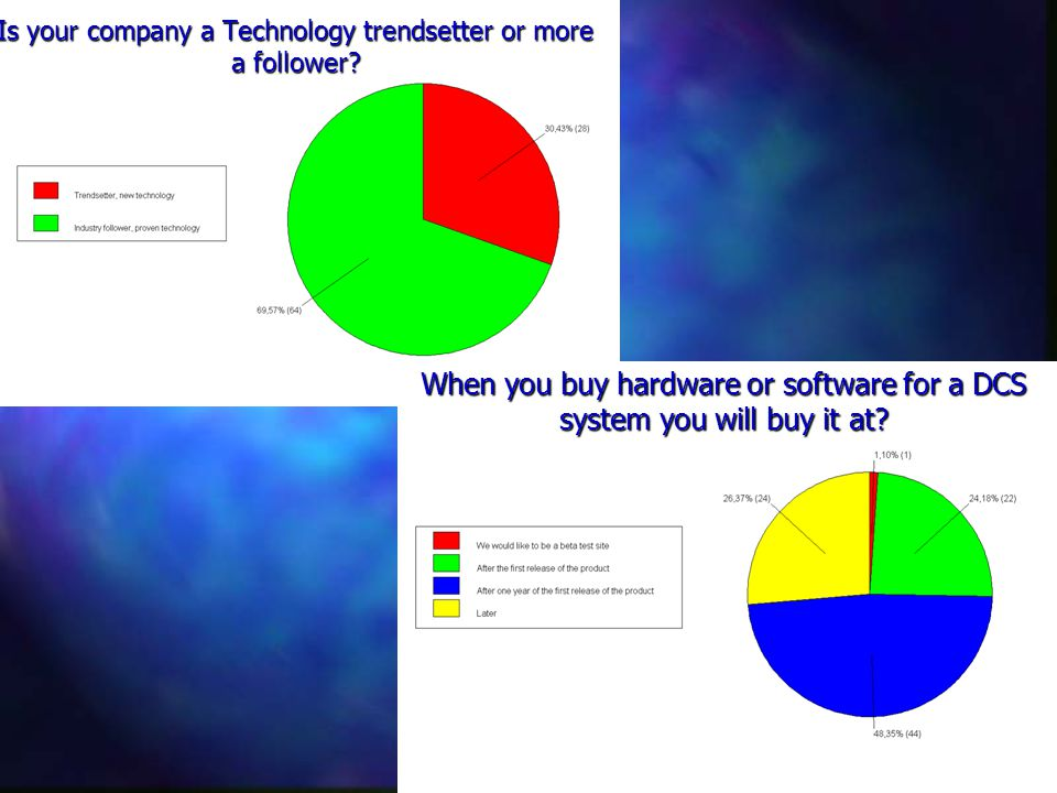 Is your company a Technology trendsetter or more a follower