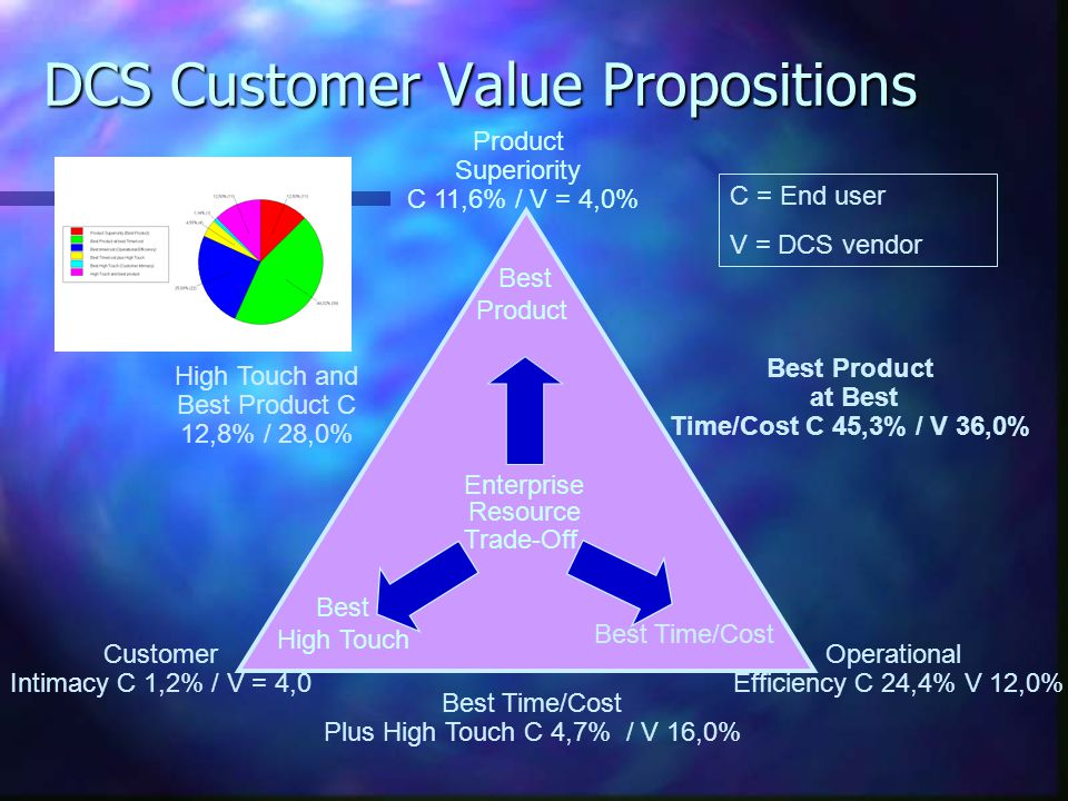DCS Customer Value Propositions